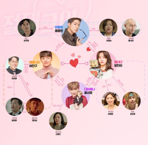 絶対彼氏 韓国ドラマ キャスト 相関図 一覧 年齢 画像